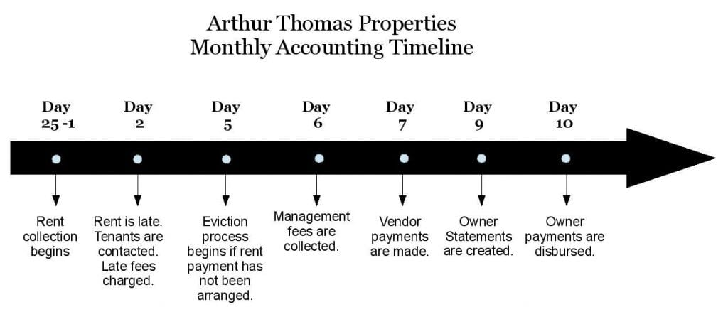 accounting-timeline