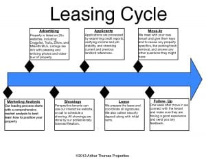 _leasing_cycle-page-001